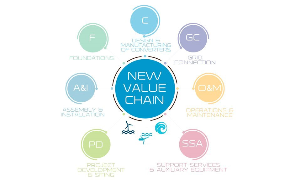 BANNER ELBE VALUE CHAIN